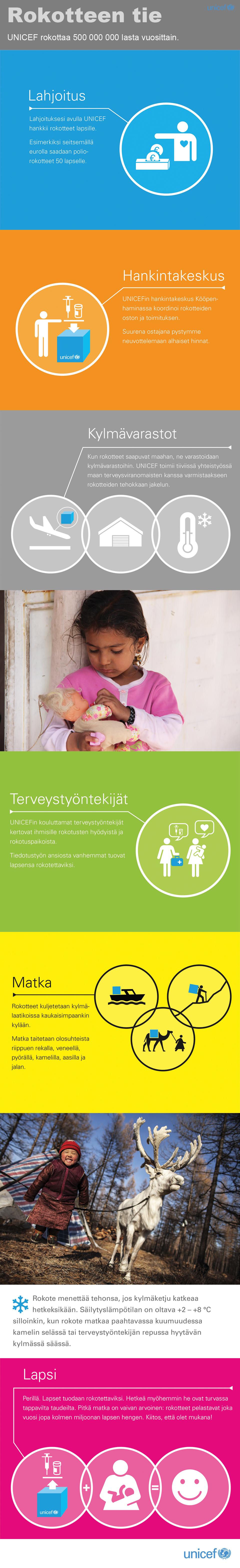 Rokotteen tie lahjoittajalta lapselle