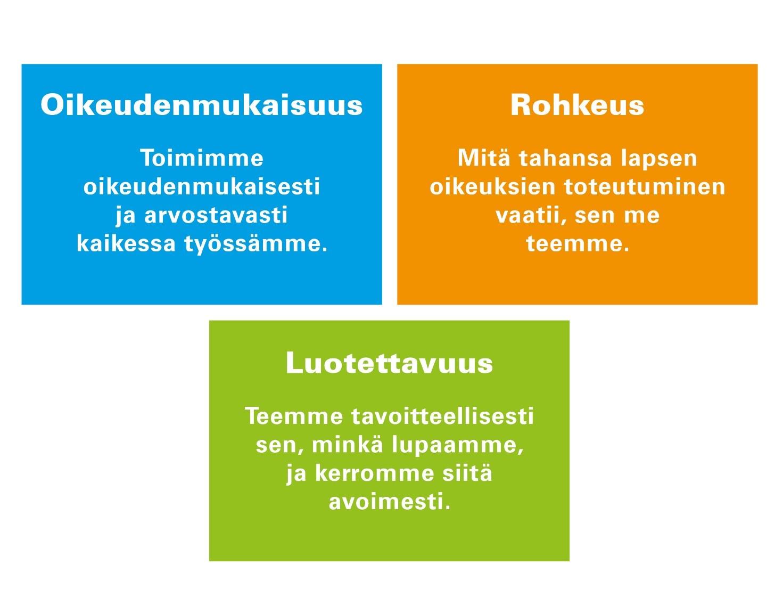 Suomen UNICEFin arvot: oikeudenmukaisuus, rohkeus, luotettavuus