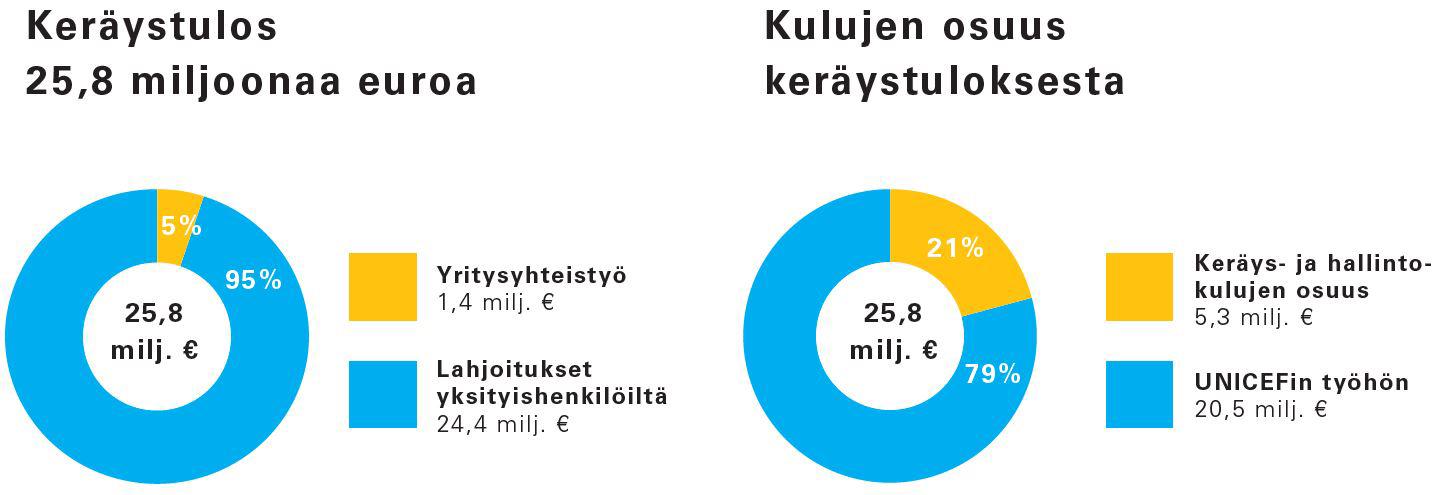 Suomen UNICEFin keräystulos 2017 - piirakkagraafi