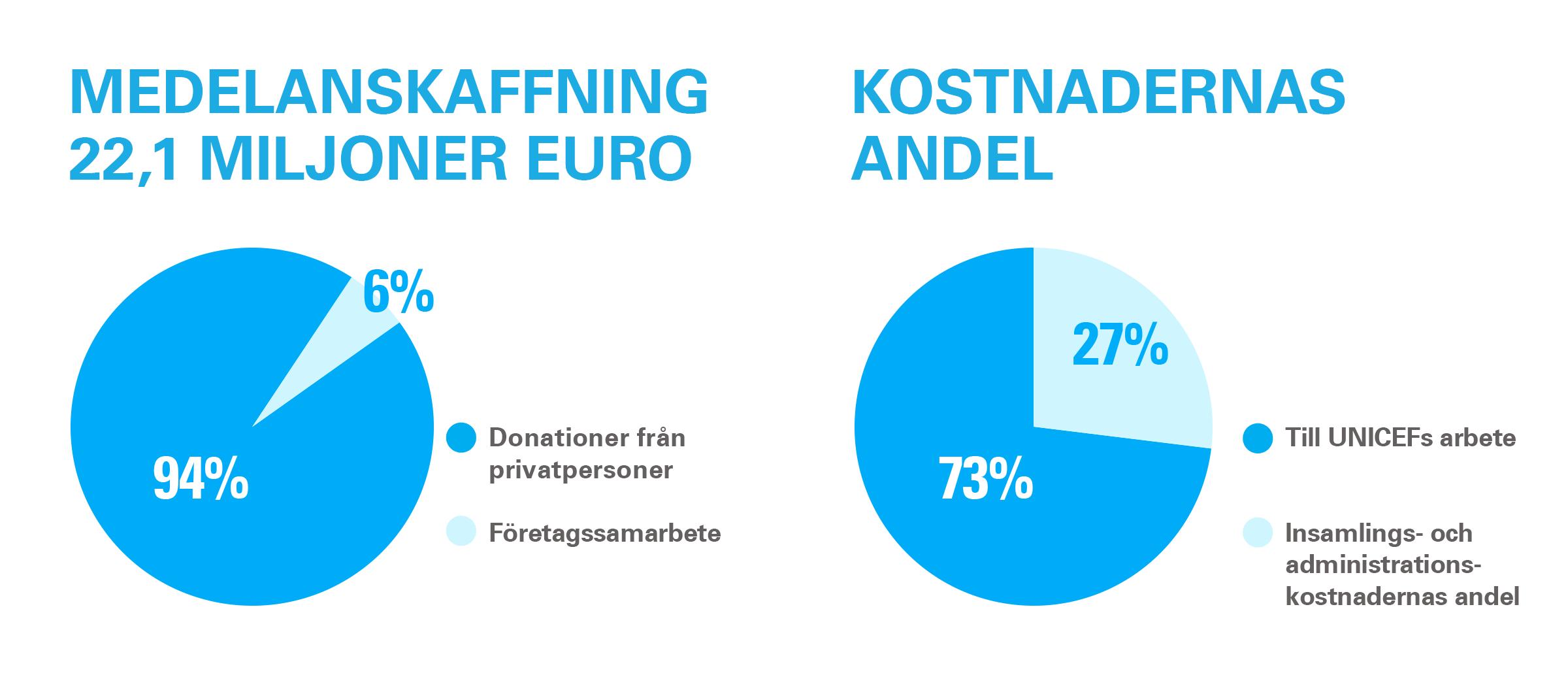 Grafik om insamlingskostnader
