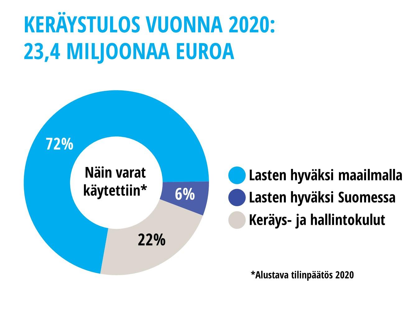 Infografiikka: Keräystulos vuonna 2020 oli 23,4 miljoonaa euroa. Näin rahat käytettiin: 72 prosenttia lasten hyväksi maailmalla, 6 prosenttia lasten hyväksi Suomessa ja 22 prosenttia keräys- ja hallintokuluihin. Luvut perustuvat alustavaan tilinpäätökseen.