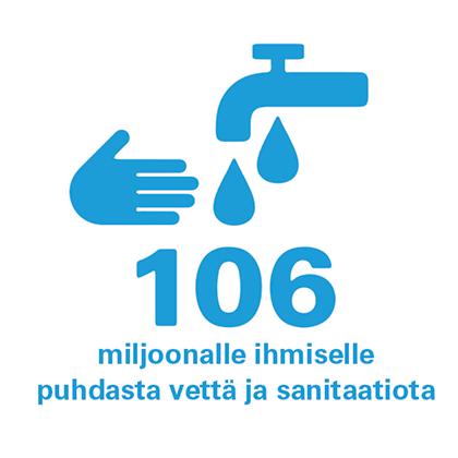 Ikoni ja teksti 106 miljoonalle ihmiselle puhdasta vettä ja sanitaatiota.