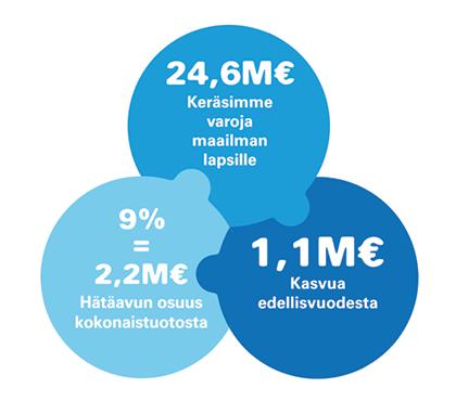 Infografiikka: Keräsimme varoja maailman lapsille 24,6 miljoonaa euroa, se on 1,1 miljoonan euroa kasvua vuodesta 2019. Hätäavun osuus kerätyistä varoista oli 9% eli 2,2 miljoonaa euroa.