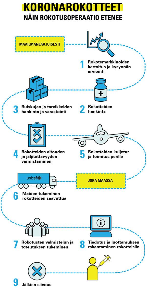 Laaja infografiikka rokoteurakan etenemisestä.