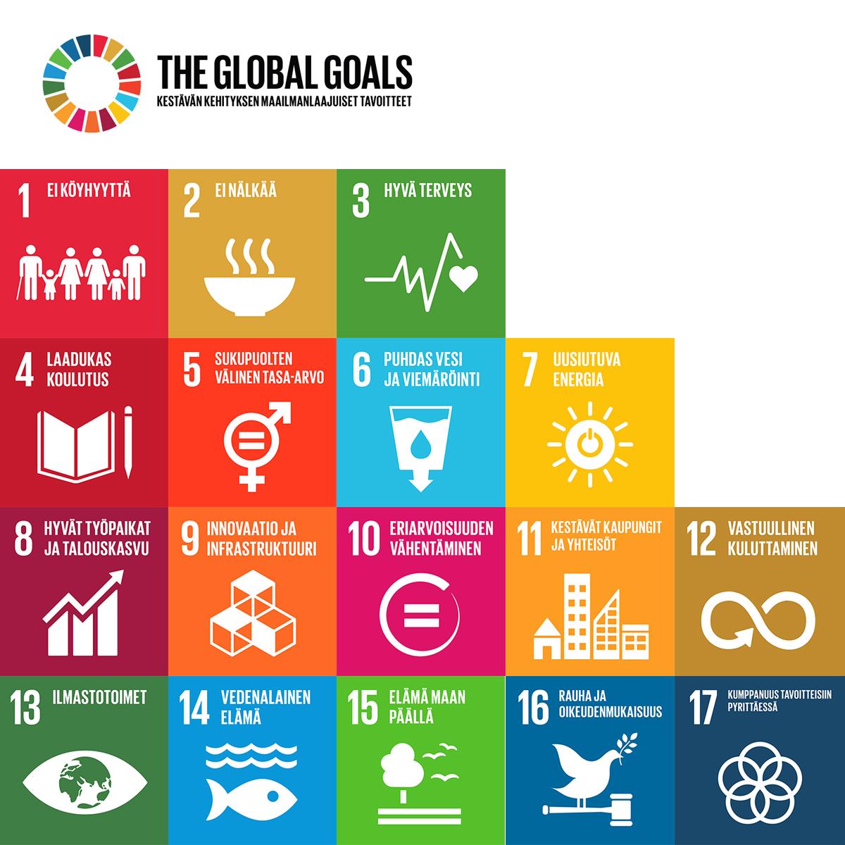 Kestävän kehityksen tavoitteita on 17.